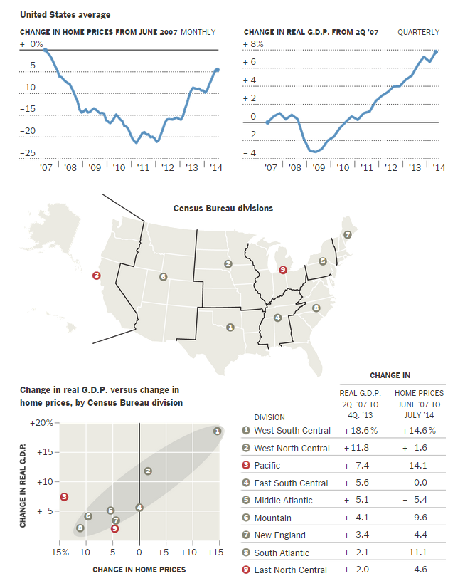 Where House Prices Shot Up, Rebound Is Slowest - NYTimes.com - G... (10-01-2014 00.08.09)