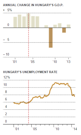 Borrowers in Hungary Learn Tough Lessons - NYTimes.com - Google ... (11-18-2014 22.19.41)