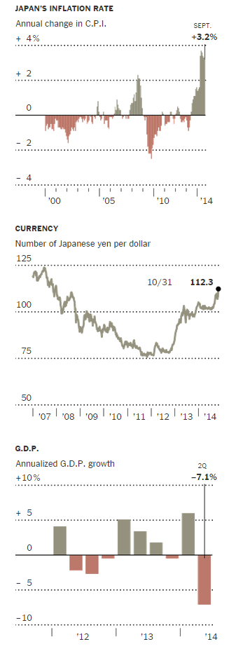 In Japan, Moves to Stimulate Economy Reach a Critical Stage - NY... (11-11-2014 22.49.15)