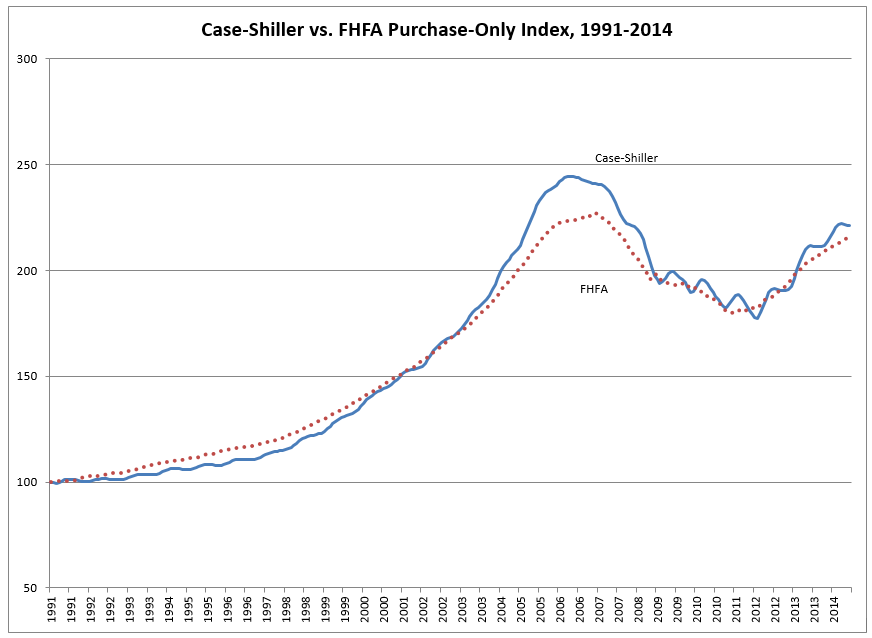 Case-Shiller vs. FHFA Purchase-Only Index, 1991-2014