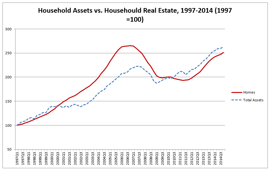 Household Assets vs. Househould Real Estate, 1997-2014 (1997 =100)