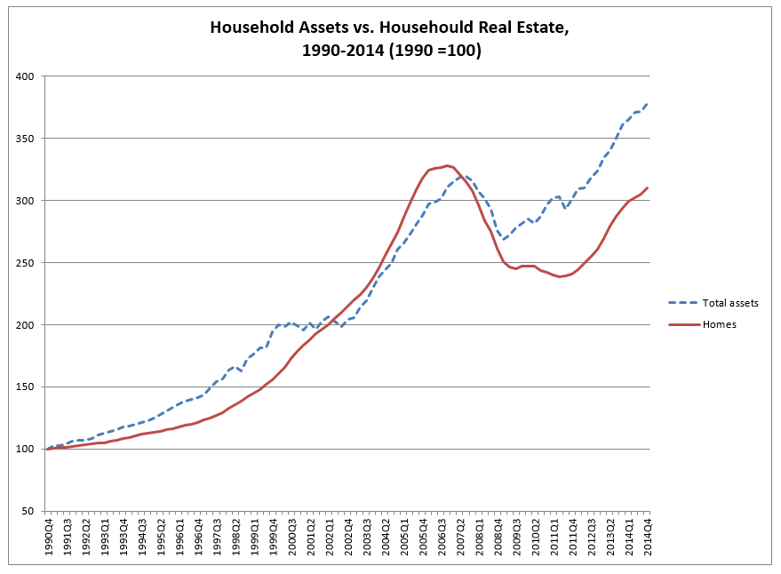 Household Assets vs. Househould Real Estate,1990-2014 (1990 =100)